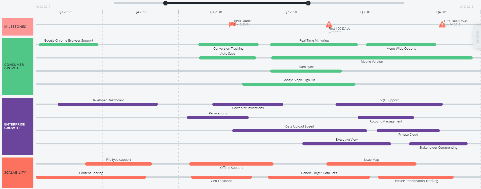 Feature-based roadmap example