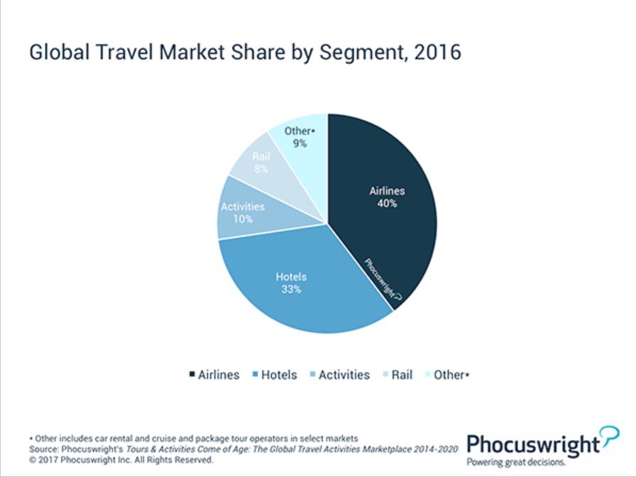 Global travel market by segment Phocuswright