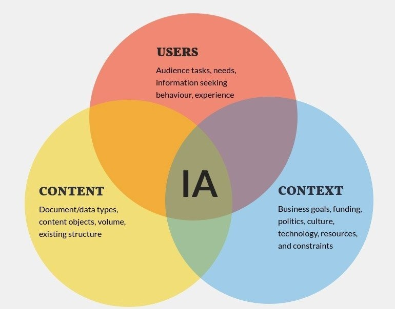 Main components of information architecture