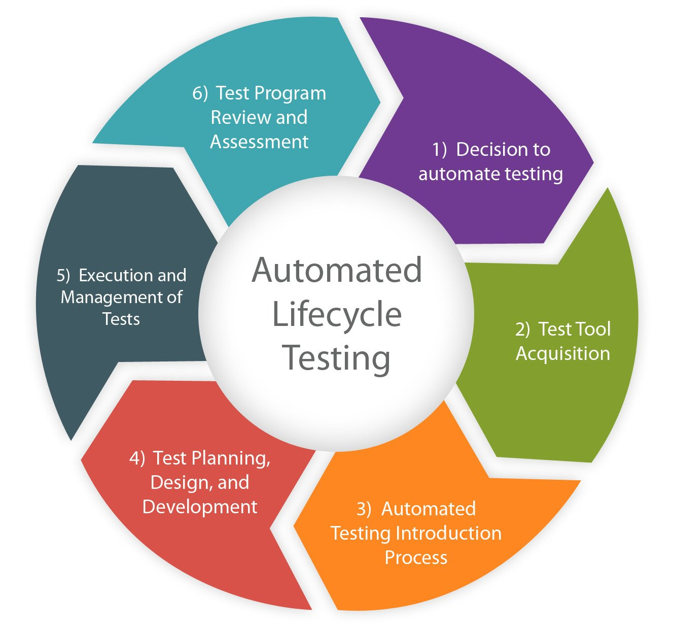 life cycle of automation qa process