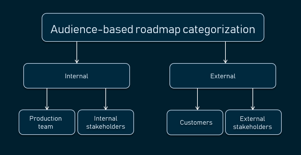 Types of audiences in product roadmaps