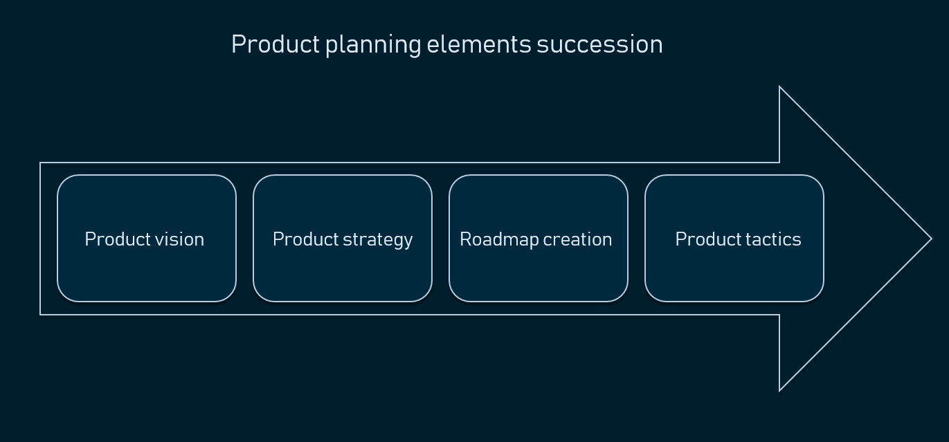 Product planning elements succession