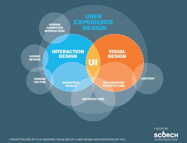 UI, IA, UX relation