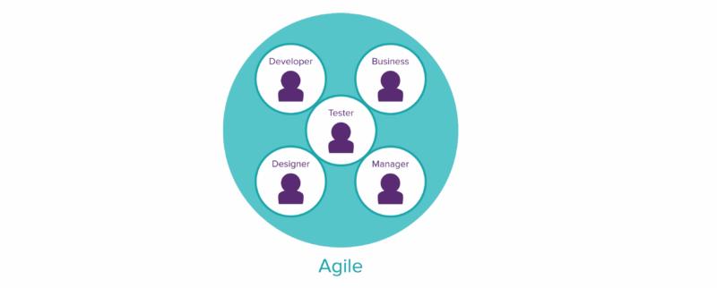 testing in agile model