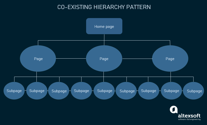 co-existing hierarchy pattern
