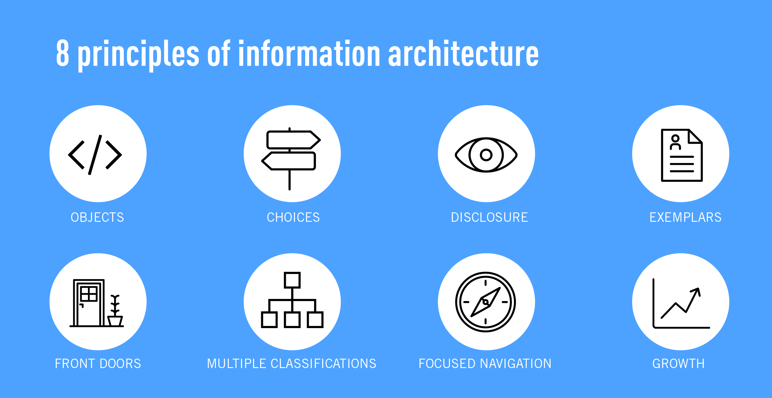The eight principles of information architecture