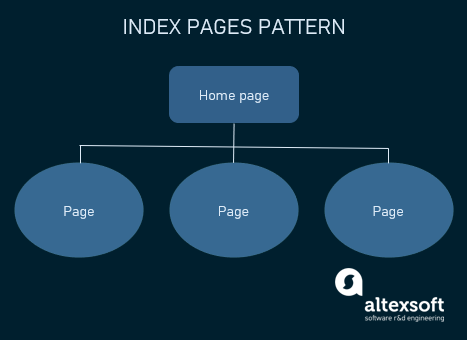 index pages pattern