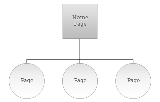 Index page pattern