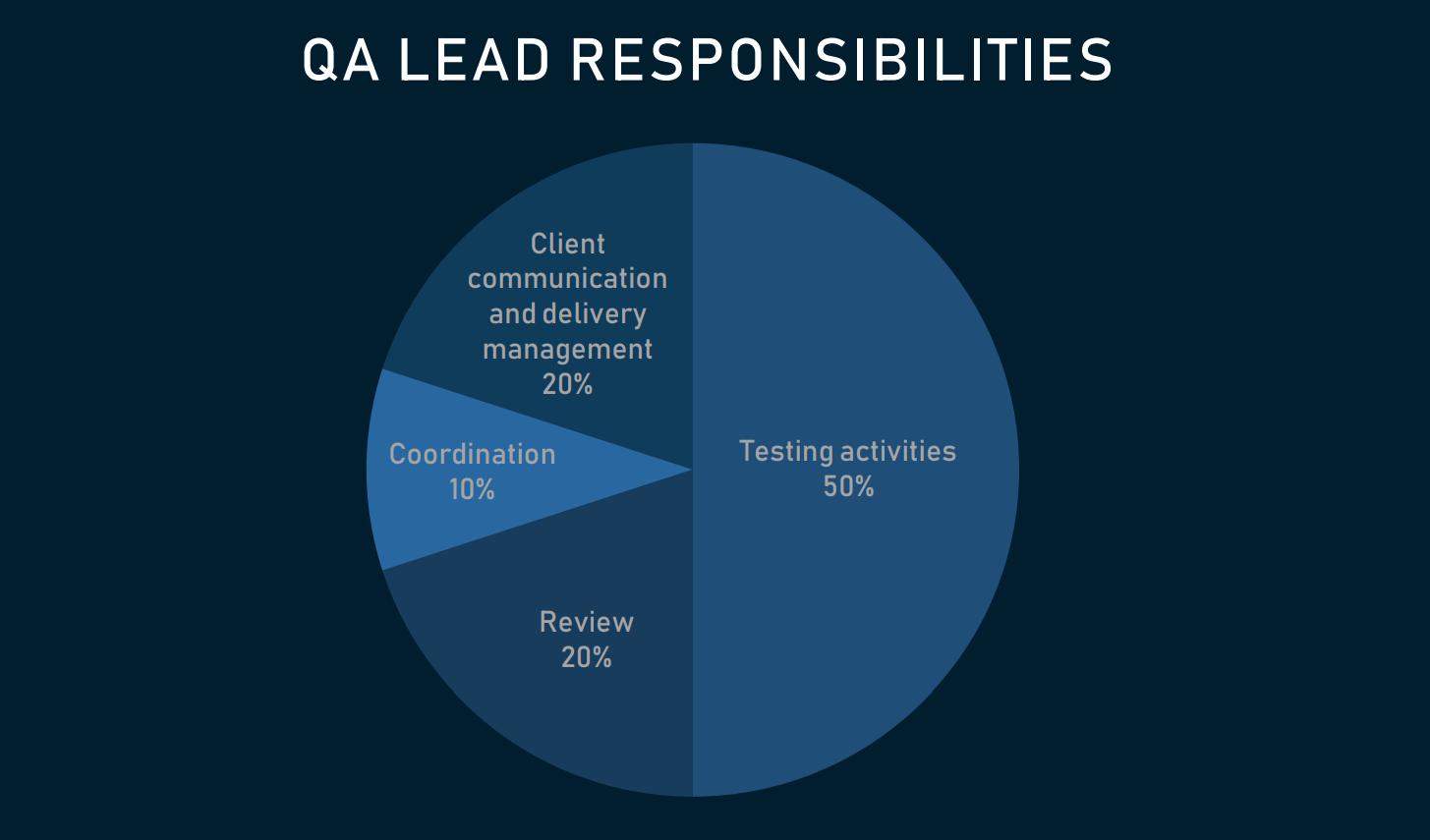 QA Lead Responsibilities