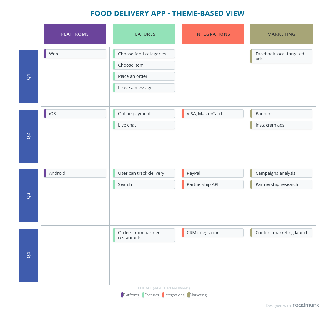 theme-based roadmap example