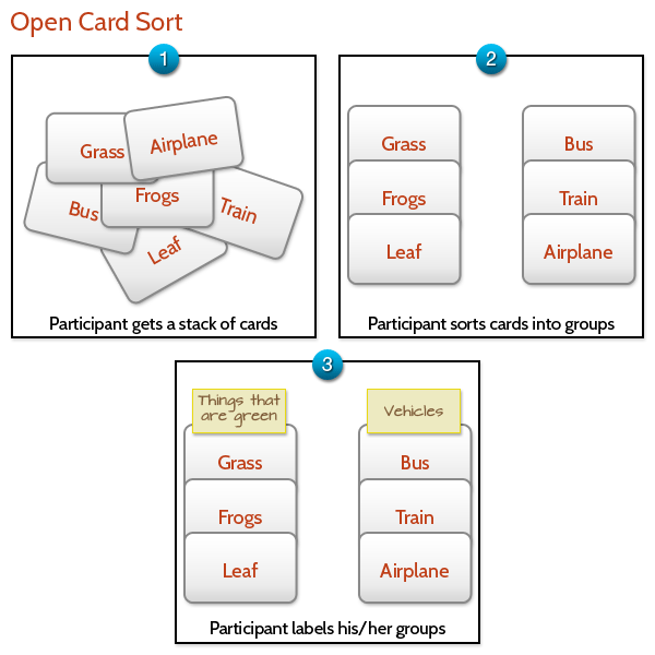 Types of card sorting