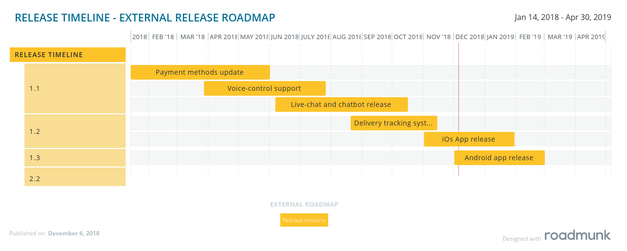 Release timeline roadmap for the external stakeholders