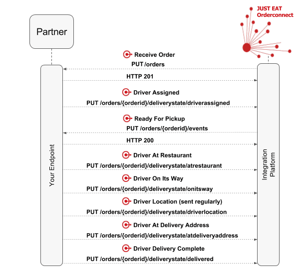 The typical workflow for managing delivery on Just Eat