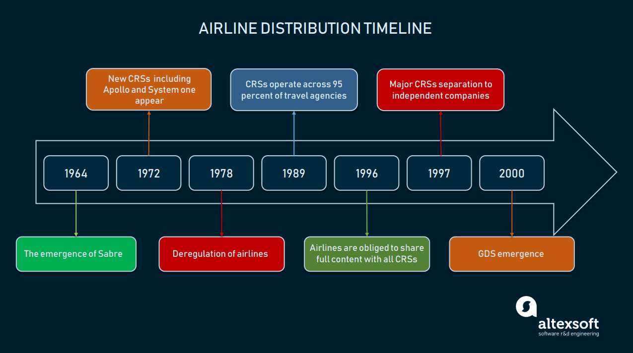 Airline distribution timeline