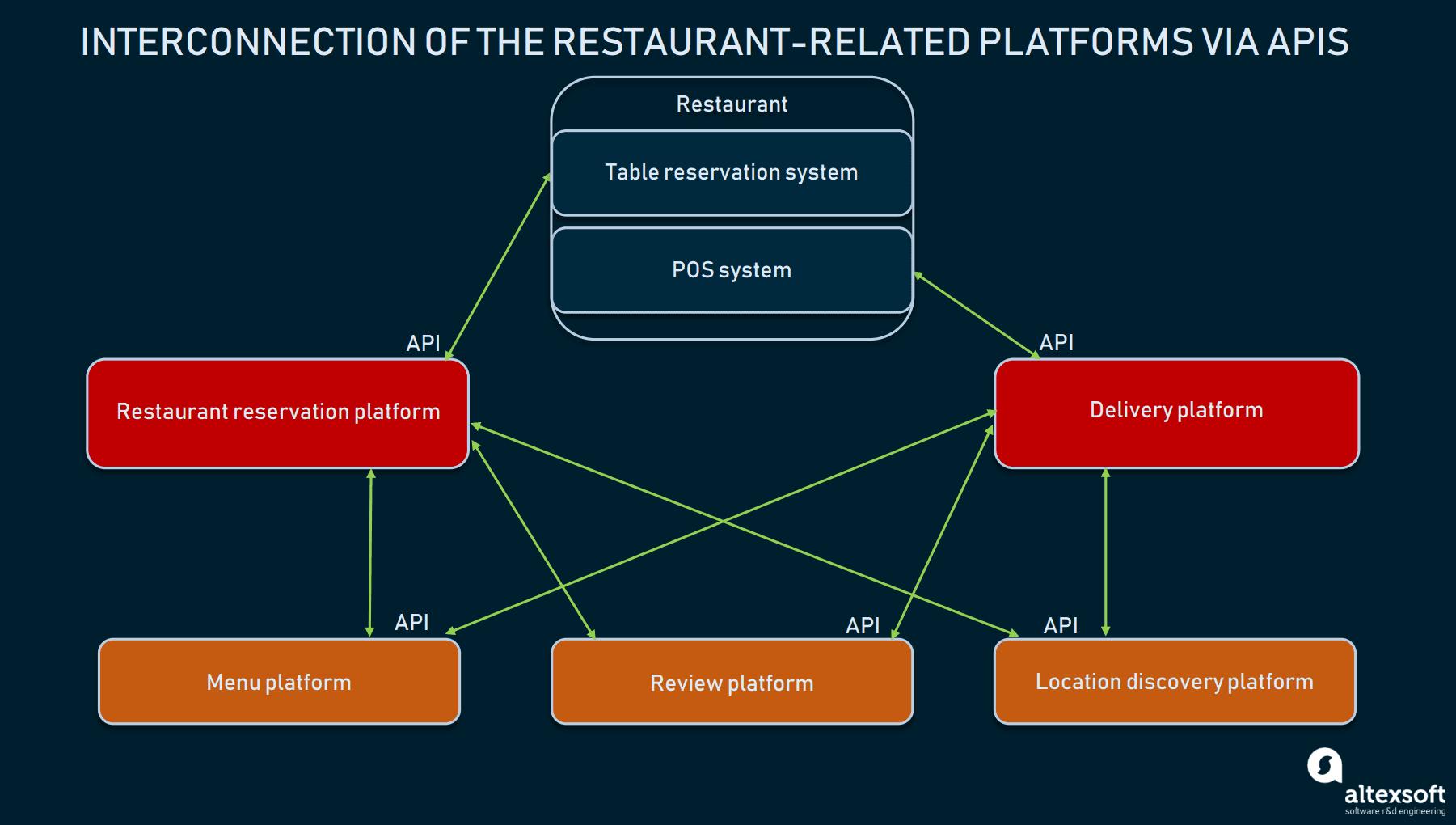 Communication of restaurant-related platforms via their APIs