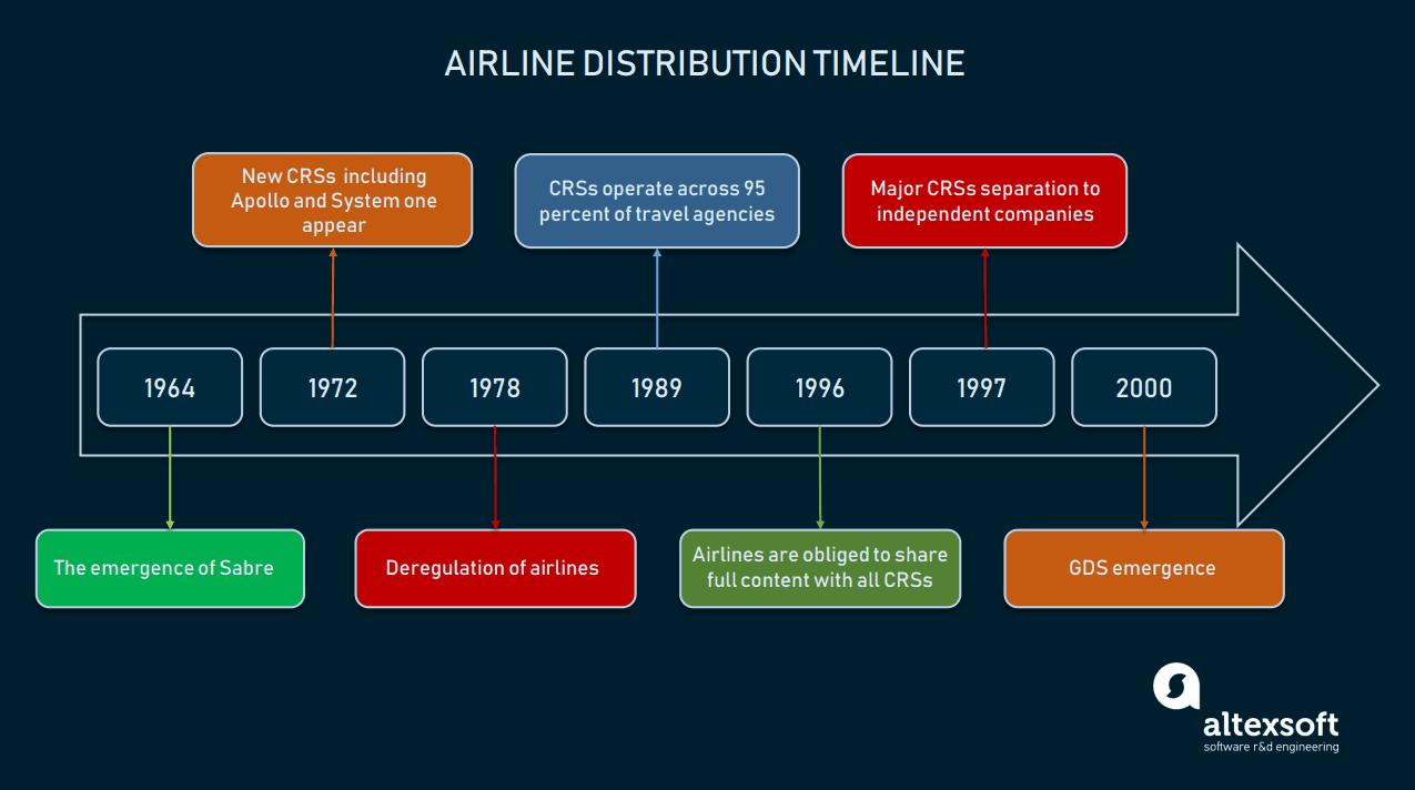 Airline distribution timeline