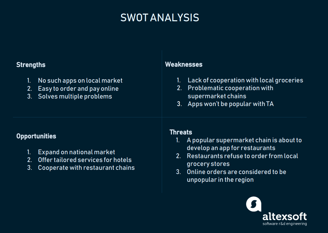 Delivery app SWOT analysis