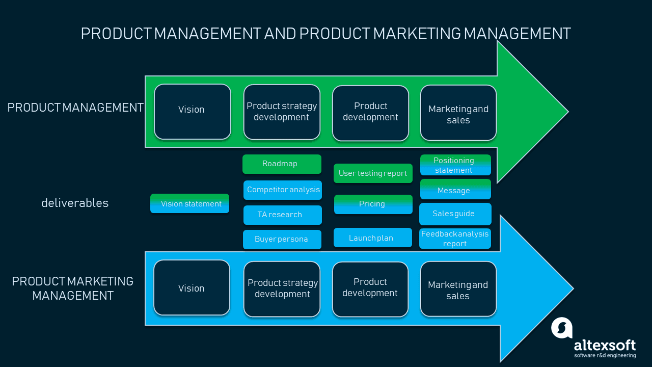 Product marketing and product management in a nutshell