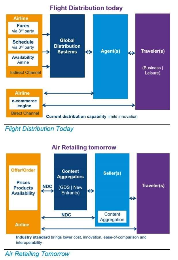 Flight distribution with GDS and with NDC