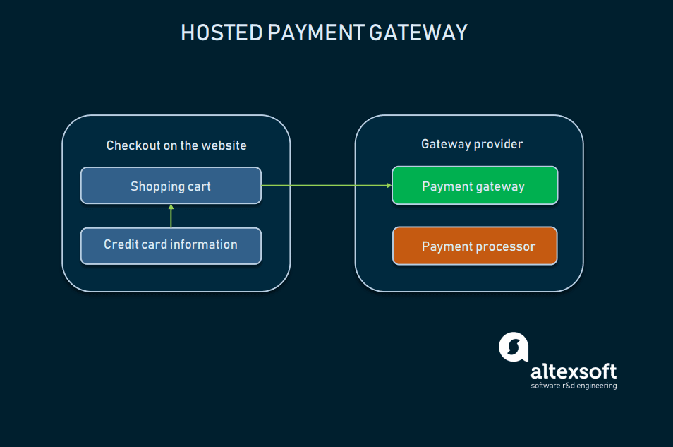 hosted payment gateway