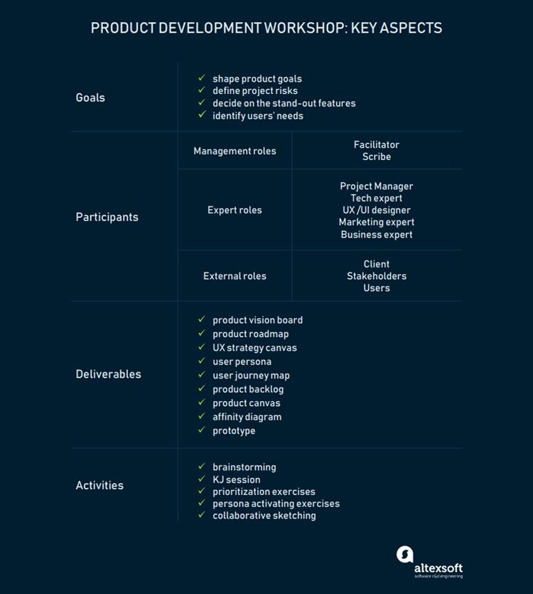 key aspects of the product development workshop