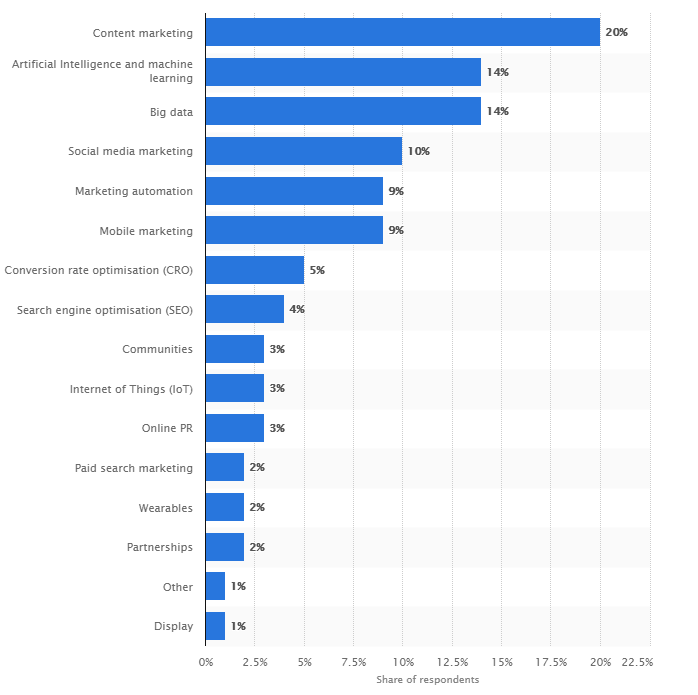 Most effective digital marketing techniques according to marketers worldwide in 2018