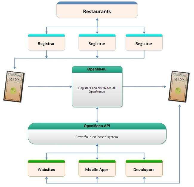 Overview of the OpenMenu platform