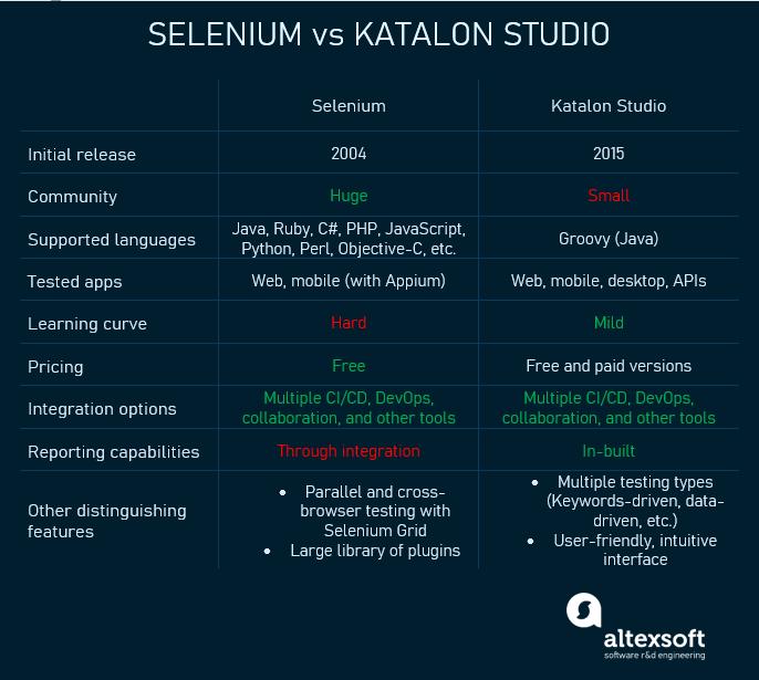 katalon vs selenium