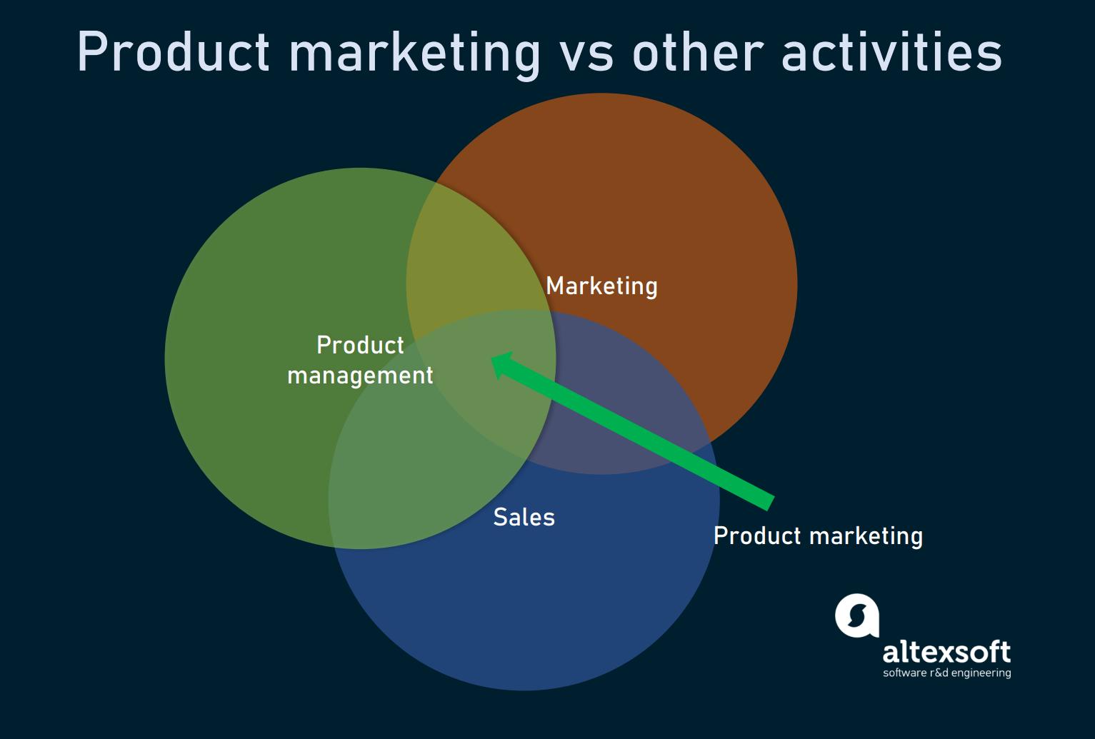 Product marketing vs Product management vs marketing vs sales