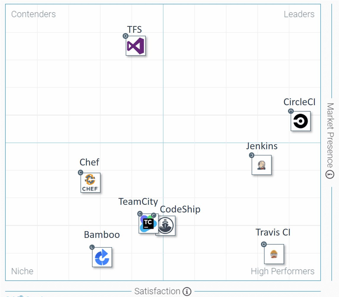 G2 Crowd Grid of the mid-market CI tools