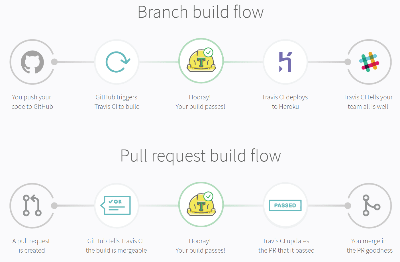 Travis CI branch build flow and pull request build flow with GitHub