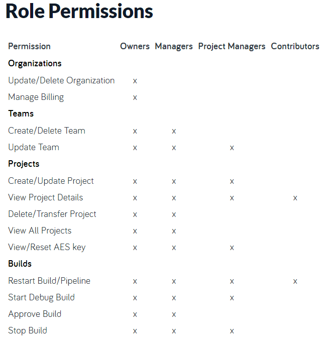 CodeShip role permissions