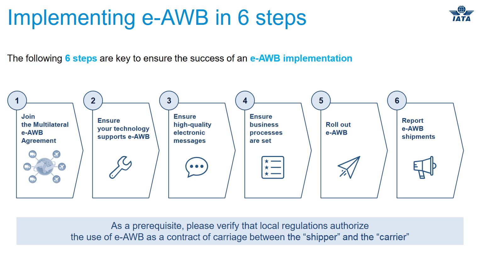 e-AWB implementation