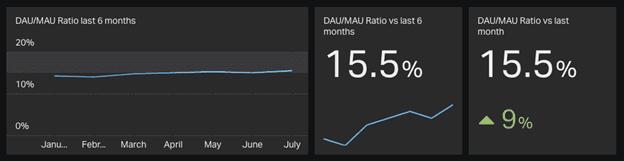 DAU/MAU ratio