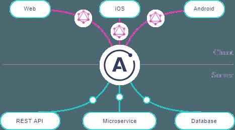 Apollo ecosystem built on top of GraphQL