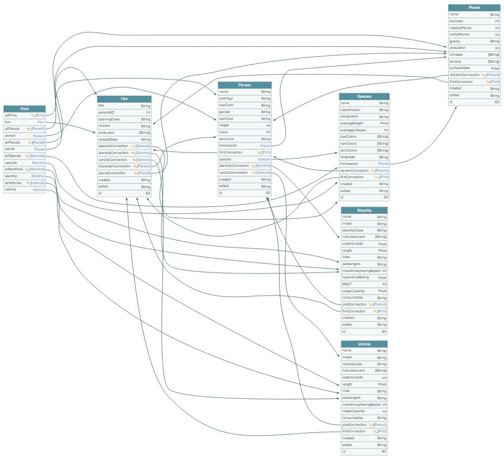 The Star Wars API (SWAPI) visually represented in GraphQL Voyager