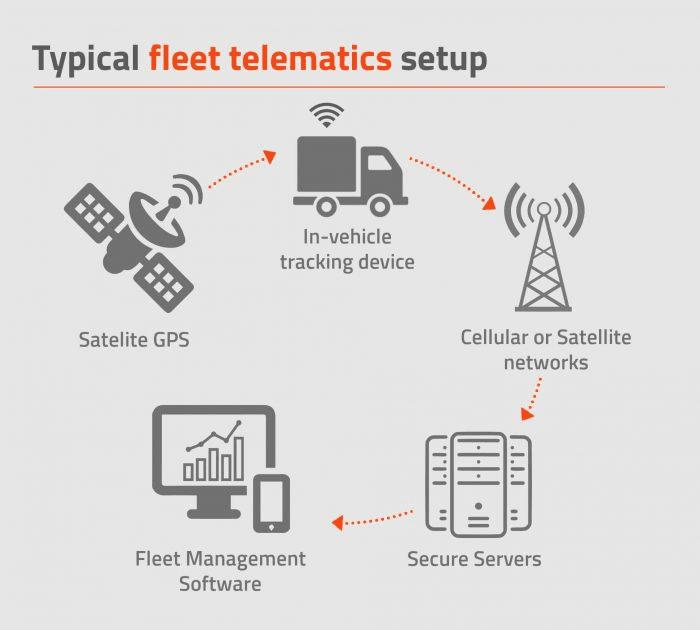 Fleet management information workflow