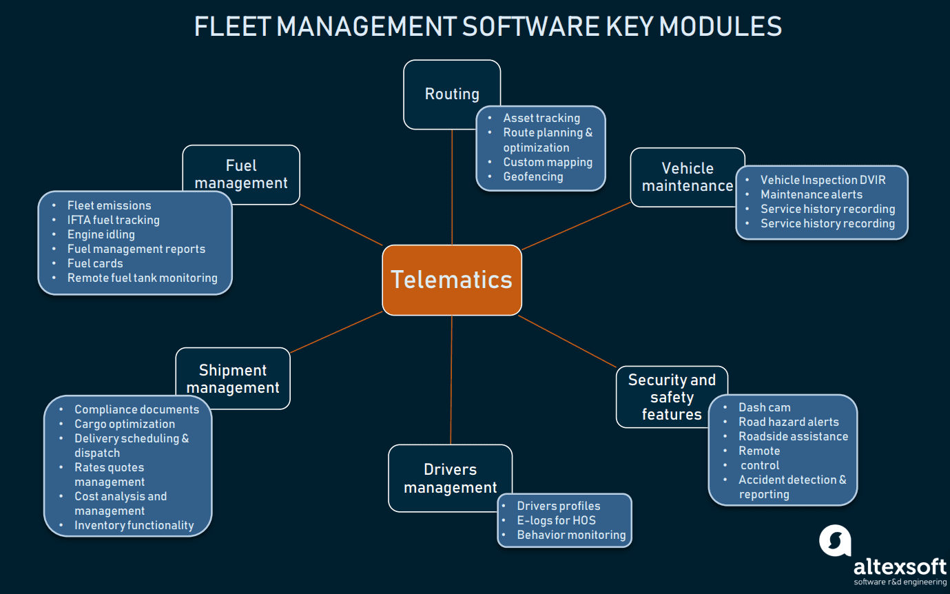 Main modules of fleet management software and their key features