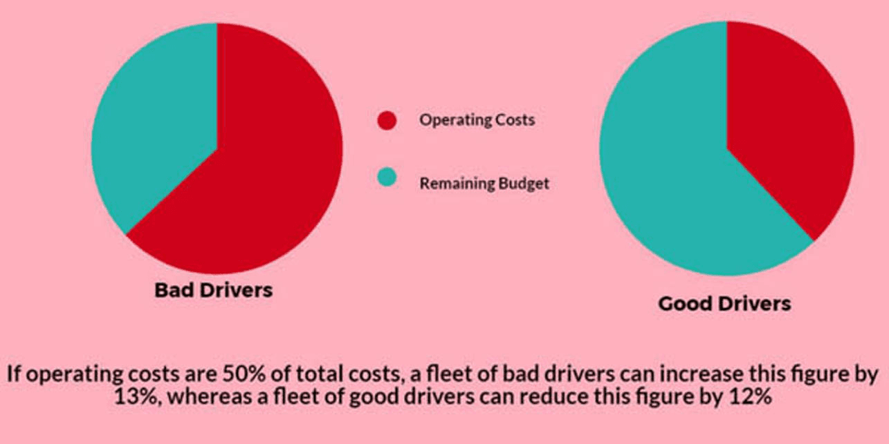 Good drivers vs bad drivers influencing fleet operating costs