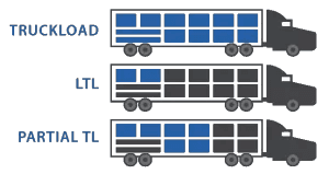 The difference between truckload, less-than-truckload, and partial truckload