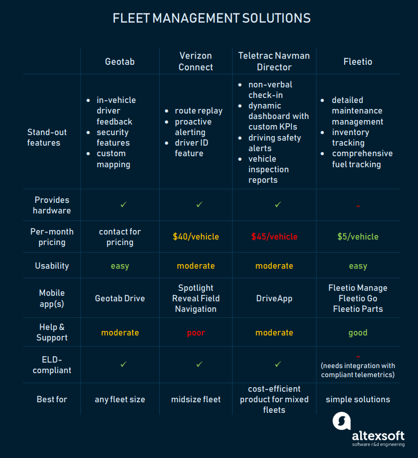 Leading fleet management solutions compared: Geotab, Verizon, Teletrac Navman, and Fleetio