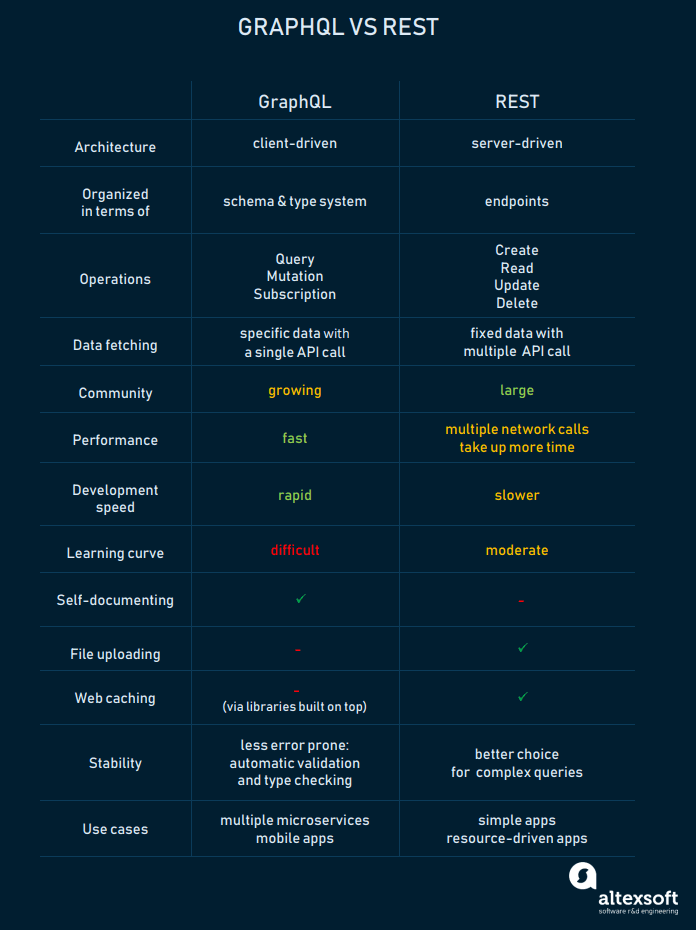 GraphQL and REST technologies compared