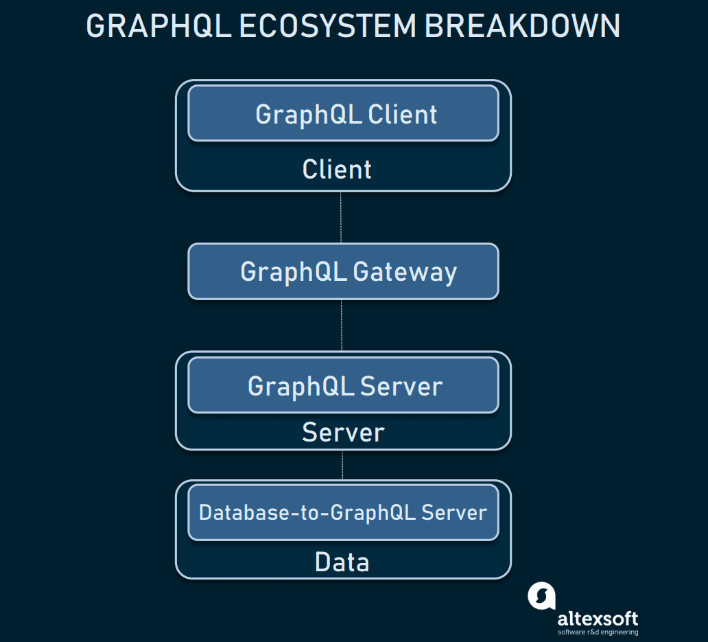 GraphQL ecosystem within an application: key components