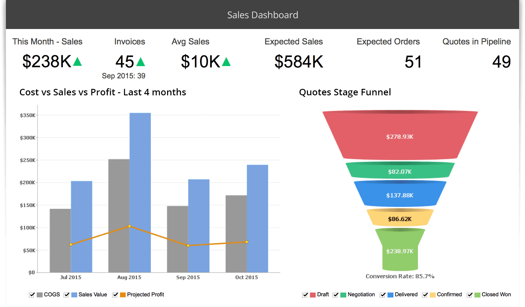An example of an interactive dashboard for a sales department
