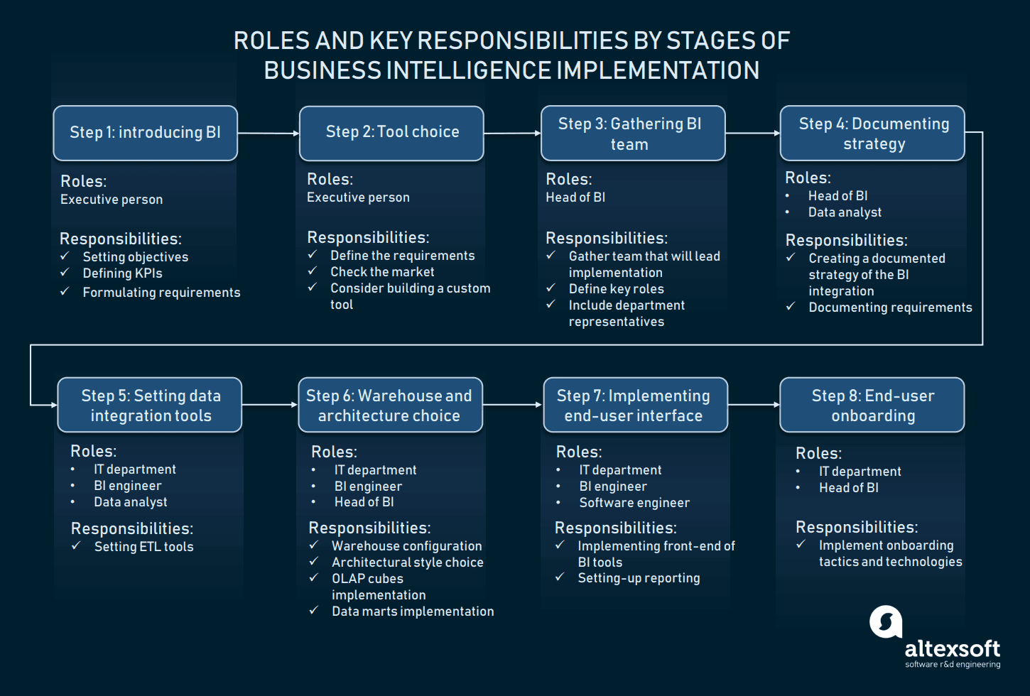 A scheme of business intelligence implementation by roles and stages