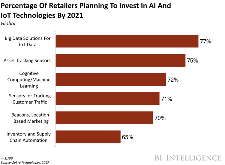 Practical goals that retailers set for investment into AI and IoT technologies