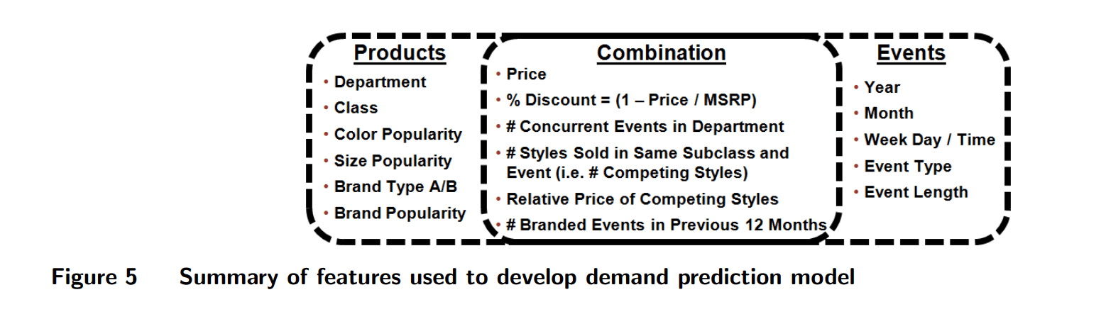 Features for a demand prediction problem