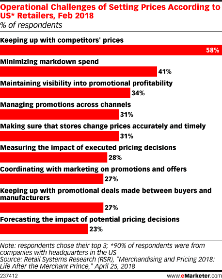 Operational difficulties that US retailers face when setting prices
