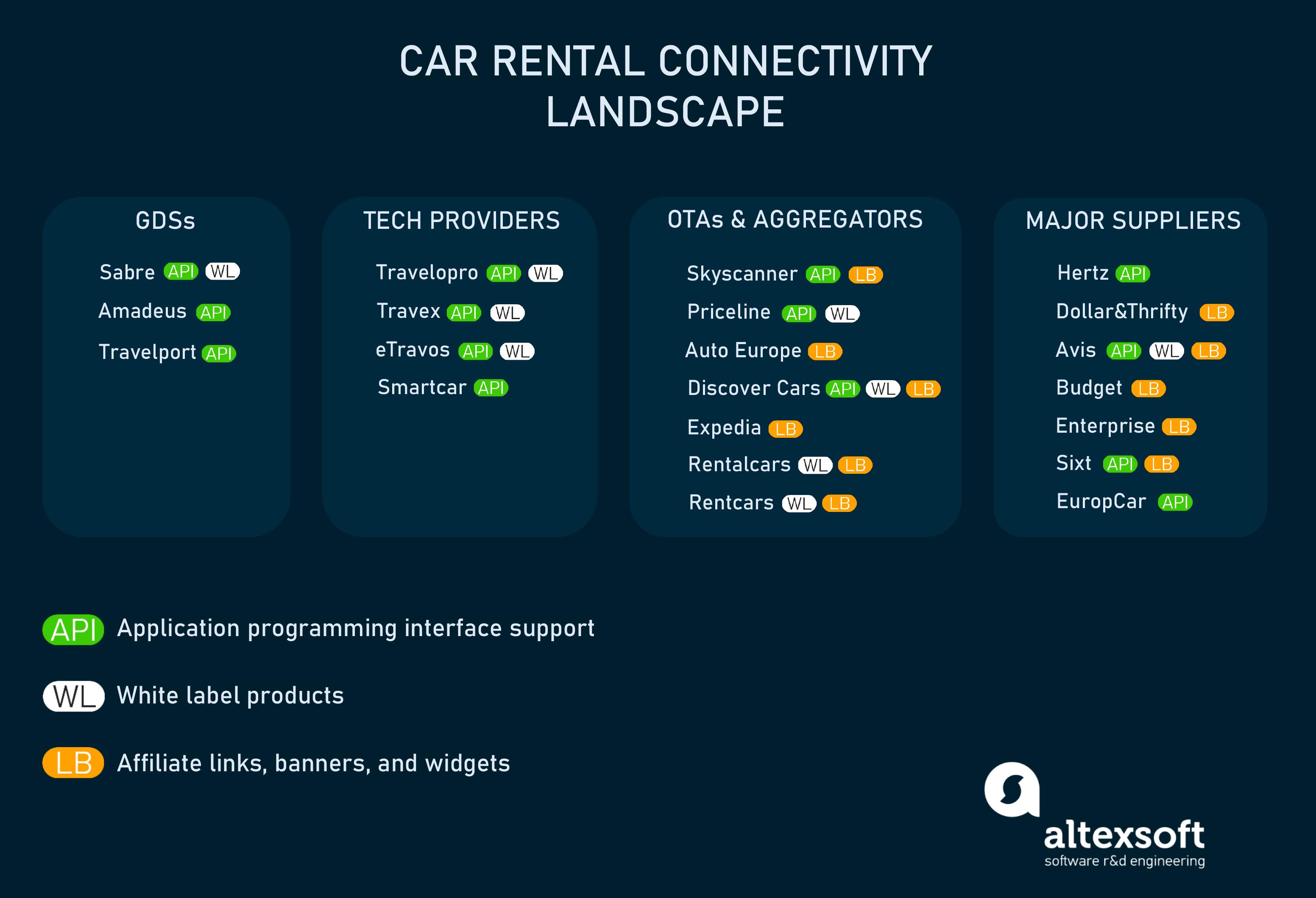 Car rental connectivity landscape