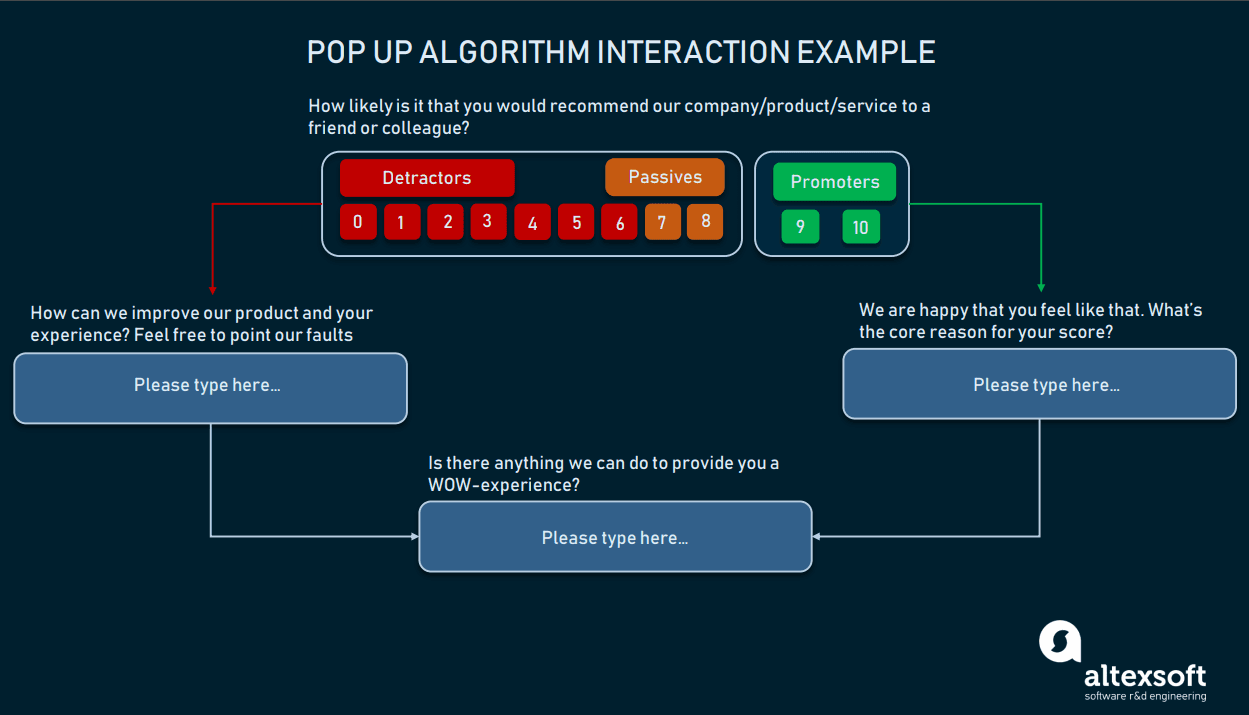 Pop up algorithm interaction example